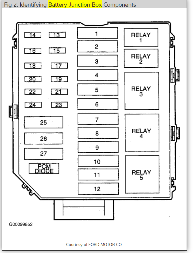 2003 Lincoln Town Car Signature Fuse Box Diagram