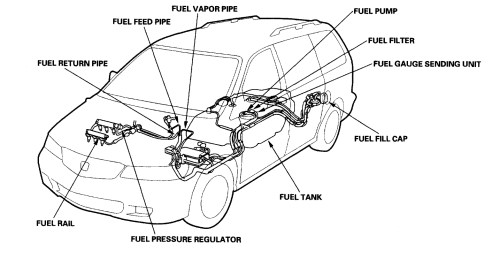 small resolution of honda odyssey fuel system wiring diagram wiring diagram expert 2000 honda odyssey fuel wiring