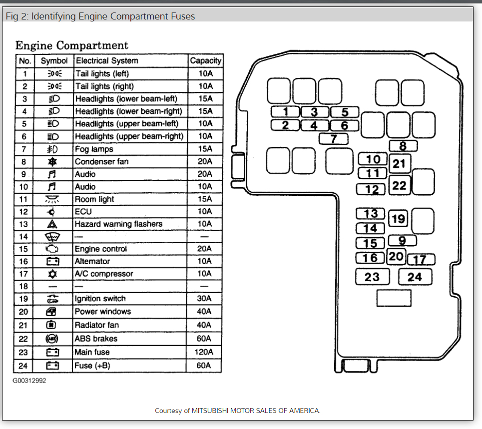 Fuse Box: Where Is the Fuse Box Located in My Car? I Am