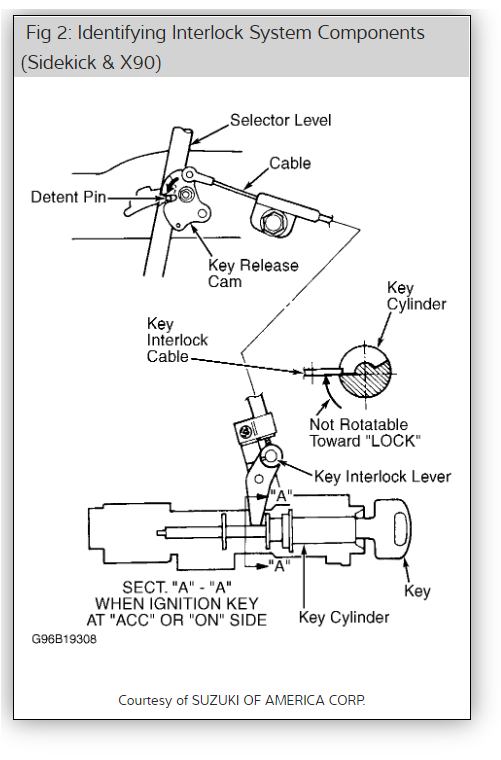Gear Lever: the Gear Lever Is Hard When Moving It.
