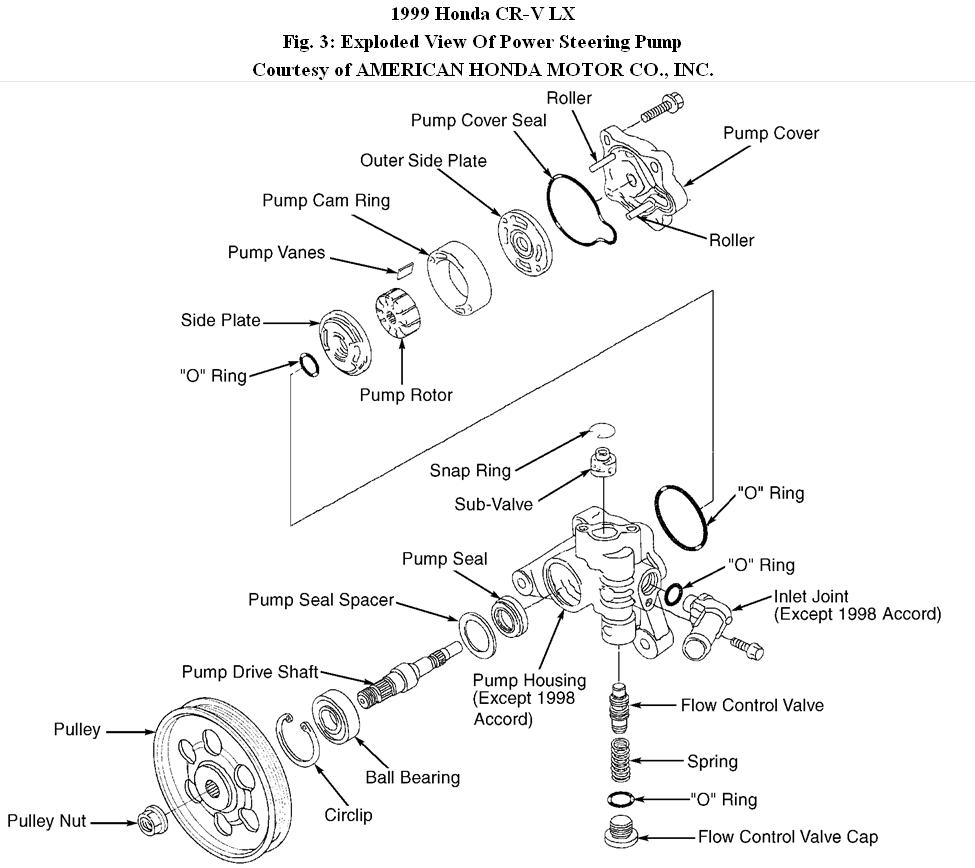 1999 CRV LX AWD Power Steering: Car Steering Never a