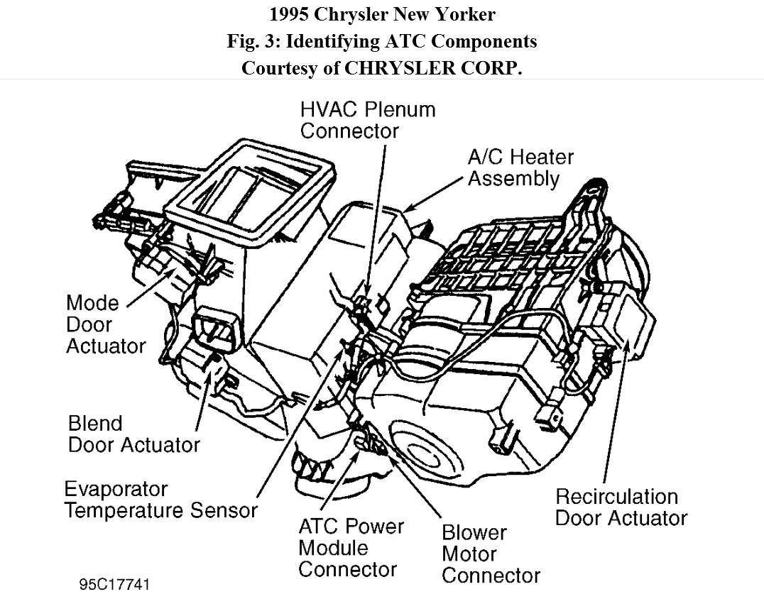 Service manual [1995 Chrysler New Yorker Blend Door