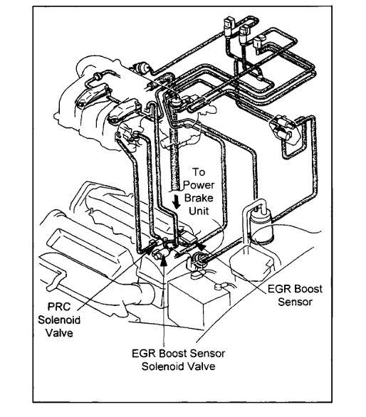 Code Po1195: OBD II Reading P1195 EGR Boost/Baro Sensor