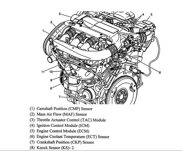 Location of Engine Coolant Temperature Sensor: Where Is