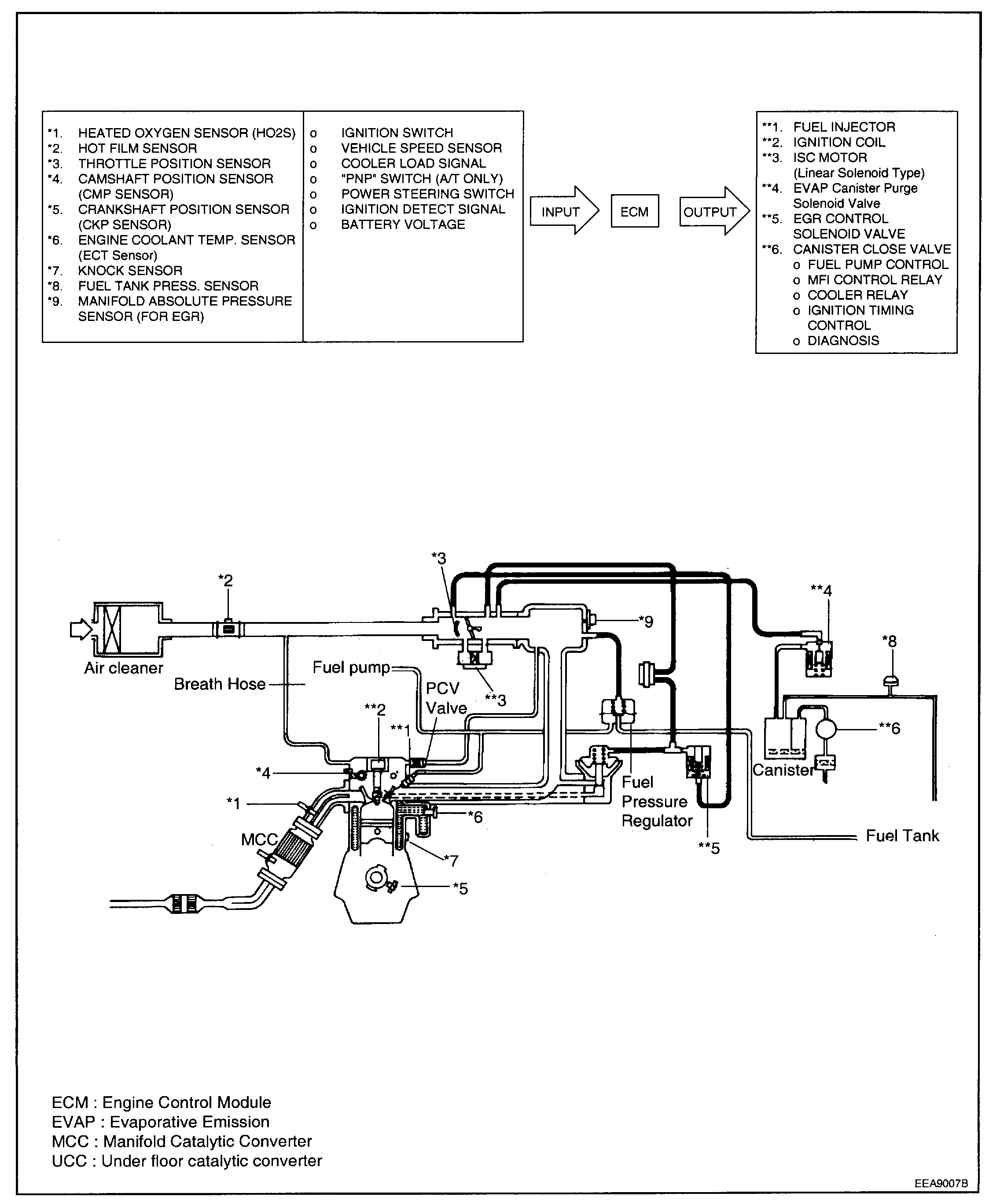 Vacuum Diagram: I Have High Idle Replaced All the Vacuum