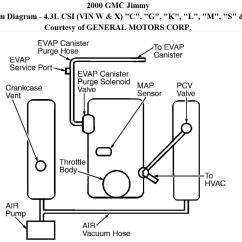 1999 Gmc Jimmy Radio Wiring Diagram 220 3 Phase Vacuum Pump Diagrams Auto Parts