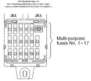 Picture Of 2003 Mitsubishi Eclipse Interior Fuse Box