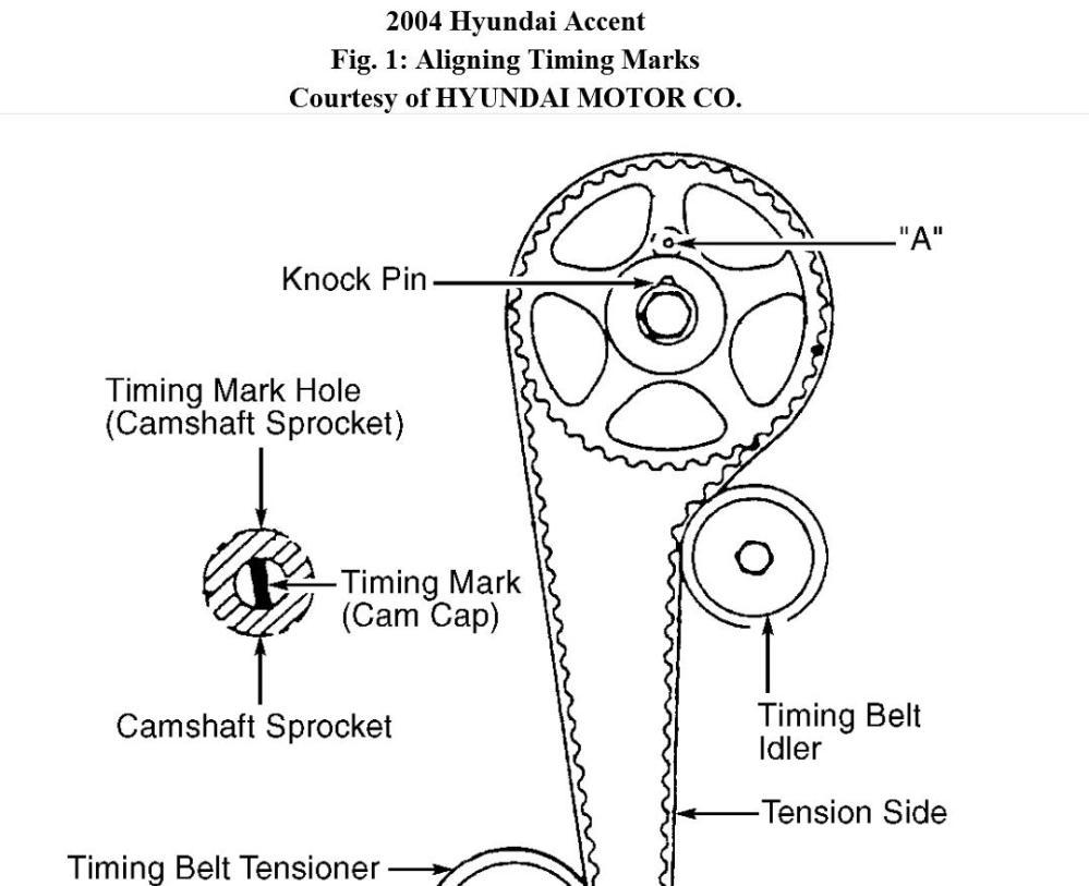 medium resolution of hyundai atos 1997 engine diagram wiring diagrams one rh 86 moikensmarmelaedchen de 2007 hyundai entourage engine diagram hyundai elantra engine schematics