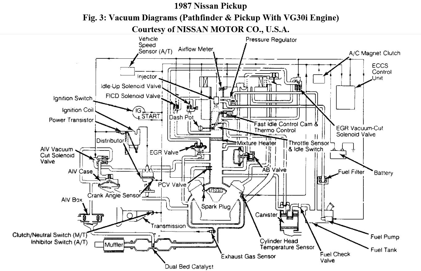 hight resolution of 1987 nissan pickup vacuum hoses diagram wiring schematic wiring 87 nissan d21 wiring