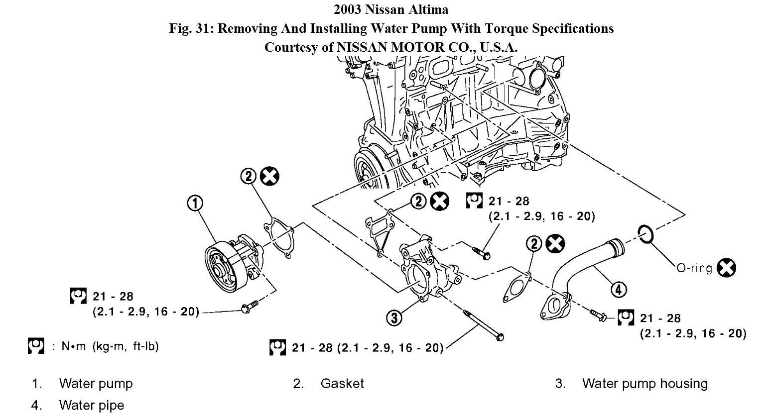 Nissan Altima Water Pump Location