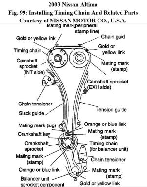 Timing Chain Marks Please: Can I Get the Timing Chain