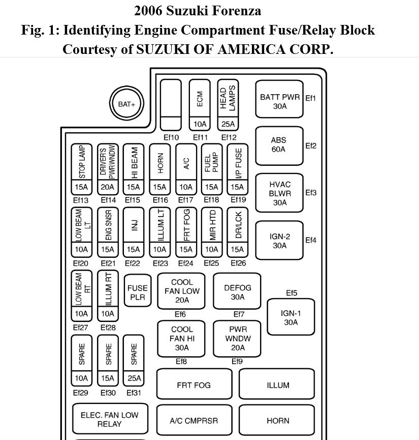 2005 Suzuki Forenza Fuse Box Location : 37 Wiring Diagram