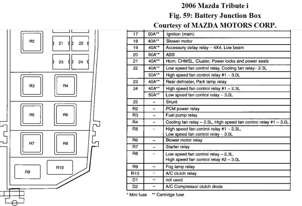 medium resolution of 04 mazda tribute fuse diagram