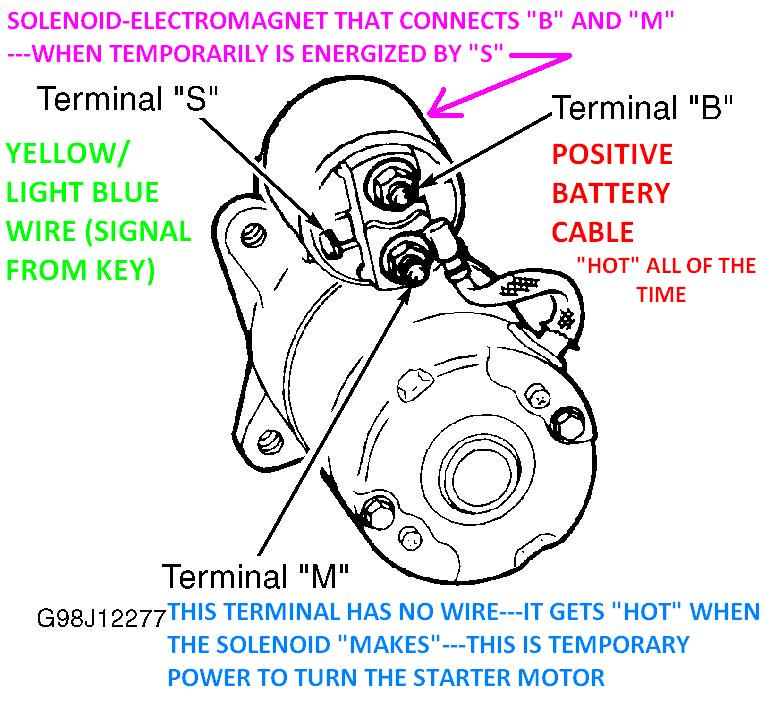1999 ford explorer wiring diagram microbiology prokaryotic cell labeled i put a new starter on my 2001 and when tried to thumb