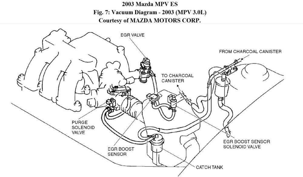 medium resolution of 2002 mazda mpv engine diagram vacuum wiring diagrams konsult 2002 mazda mpv engine diagram vacuum