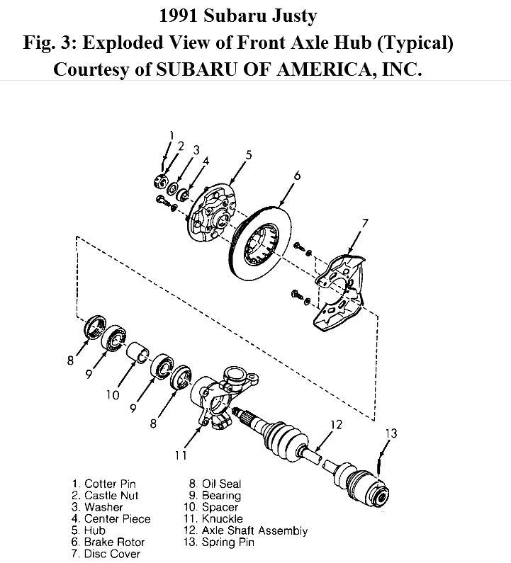 Service manual [1991 Subaru Loyale Gear Shift Mechanism