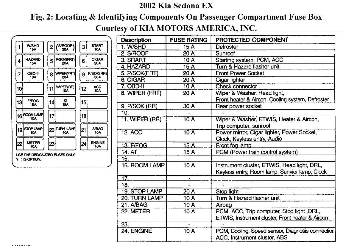 hight resolution of engine fuse keeps blowing what does the engine fuse control the 2002 kia sedona wiring diagram