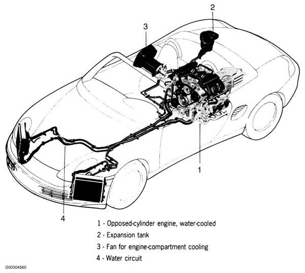 1999 Porsche Boxster Serpentine Belt Routing and Timing