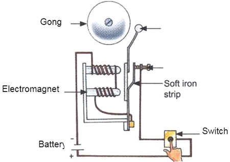 NCERT 7th Class (CBSE) Science: Electric Current and its
