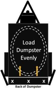 Load Dumpster Evenly Diagram