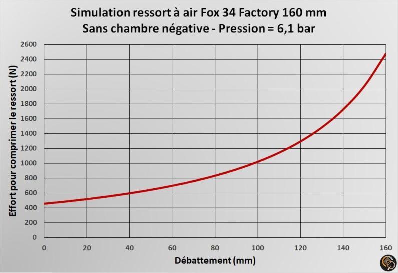 FOX34_ressort_air_sans_chambre_négative