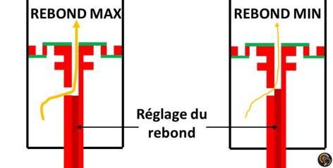 amortisseur_fit4_reglage_detente_basse_vitesse