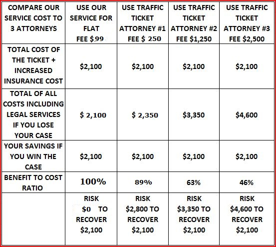 Ticket-Attorney-Cost