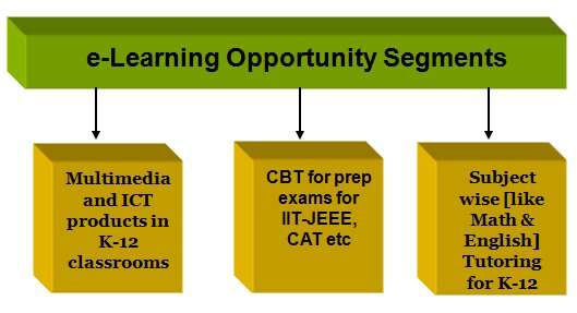 e-learning opportunities in India