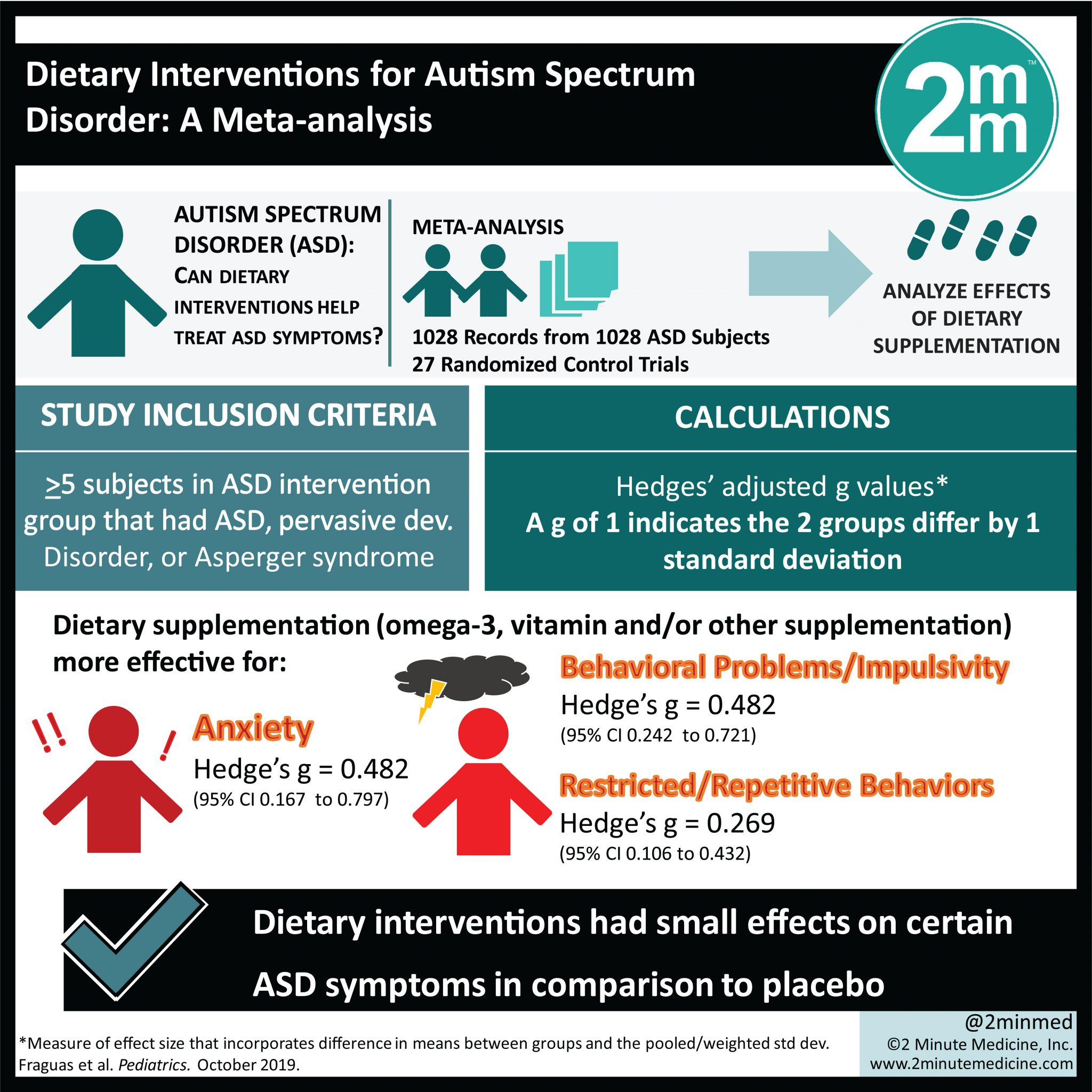 Visualabstracttary Interventions For Autism Spectrum