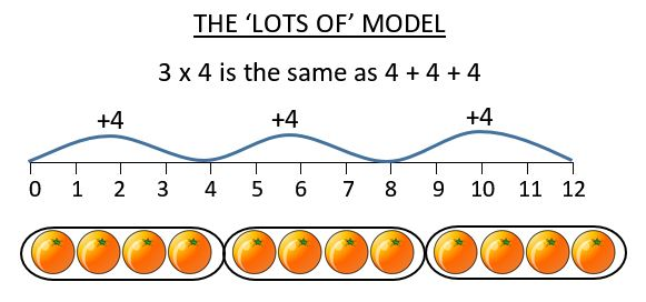 How To Teach Multiplication Worksheets