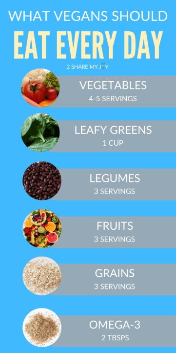 Food list of what vegans should eat for a balanced plant based diet every day. Click through to check out the easy vegan meal plan!