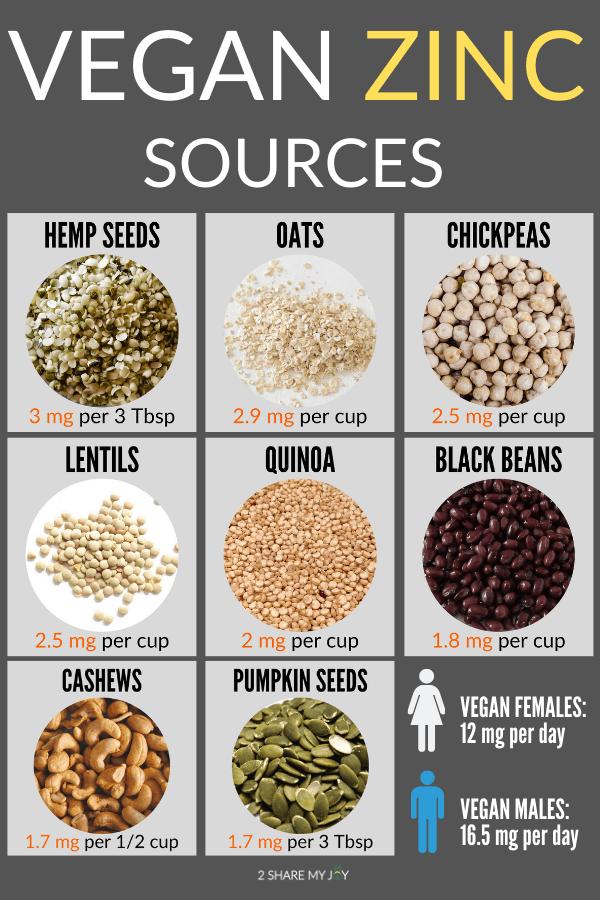 Best vegan zinc sources. Plant based foods that are rich in zinc.