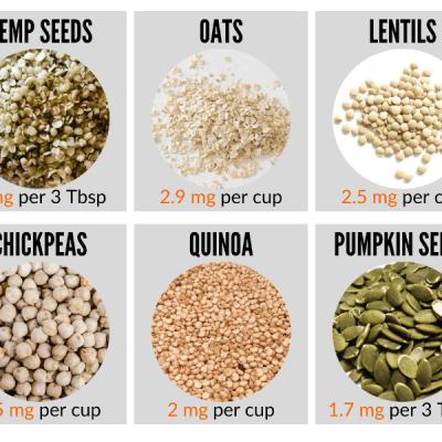 How Do Vegans Get Zinc? {+High Zinc Plant Foods & Meal Plan Example}