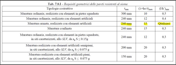 Tabella 7.8.I NTC2018