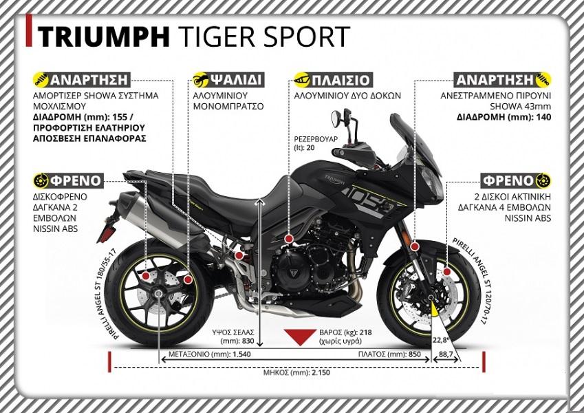 Δοκιμή Triumph Tiger 1050 Sport: Το αντίδοτο!