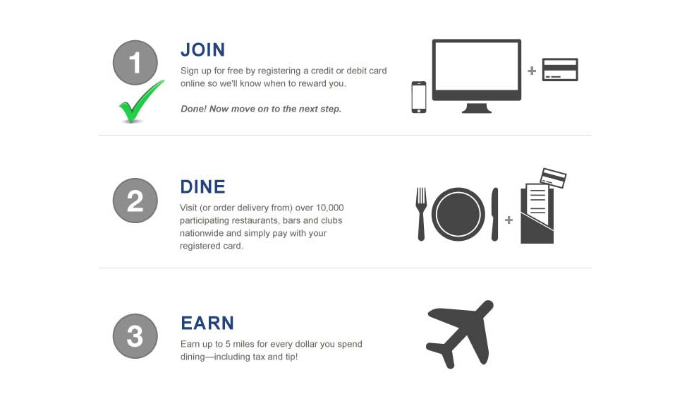 Us Airways Dividend Miles Business Card Login
