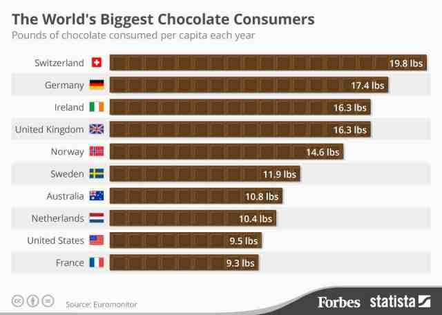 The World's Biggest Chocolate Consumers - 31Daily.com