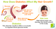 faqs diabetes affect