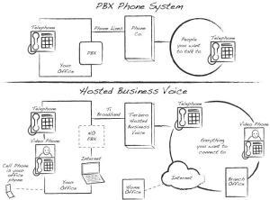 NYC Phone System Installation, Panasonic PBX, New York