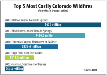Top 5 Most Costly CO Wildfires