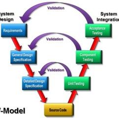 Model In Software Testing V Diagram 1966 Mustang Alternator Wiring Enhancing Waterfall Process Through Development Balancing Design And Validation