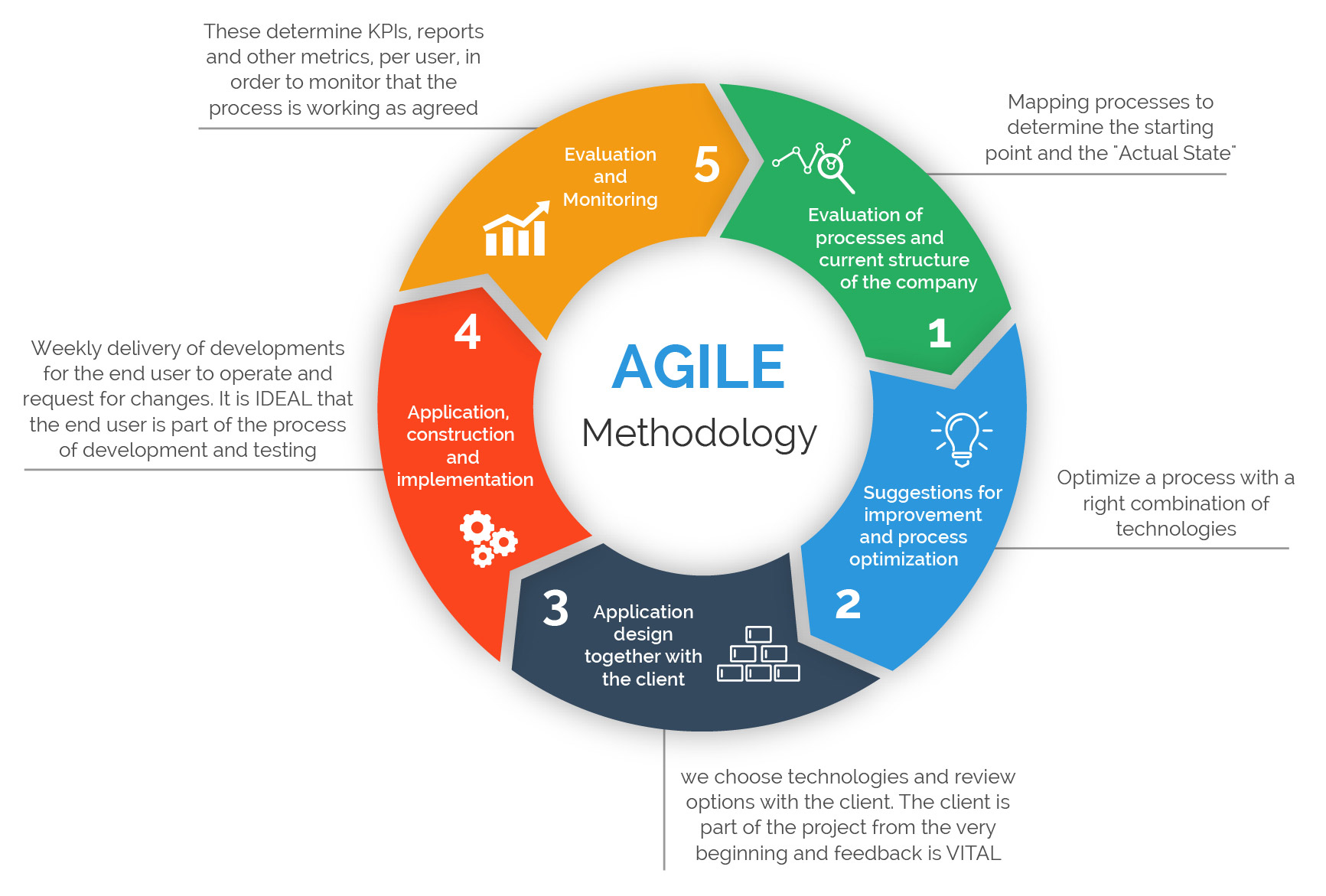 agile development model diagram frog dissection nuptial pad the importance of different methodologies included