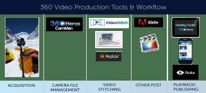 360Heros Workflow