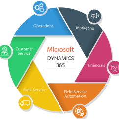 Microsoft Infrastructure Diagram Electrical Wiring For Car Dynamics 365 Crm Integration, Customization, Configuration - 360skills