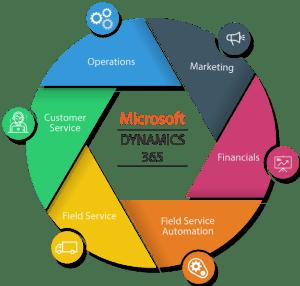 Microsoft Dynamics 365 CRM integration, customization, configuration  360Skills