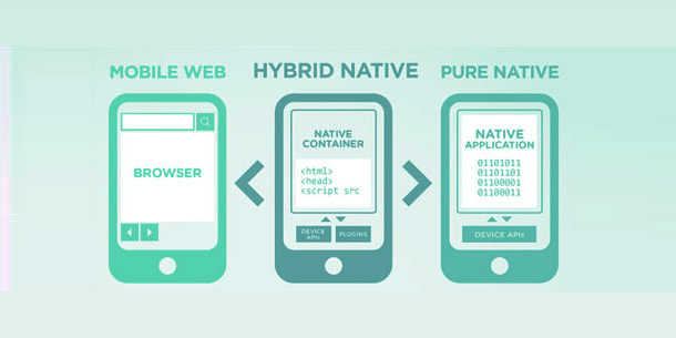 Types of Mobile Applications For Business