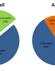 Waterfall mobile app method vs agile development also which is apt or rh technosoft