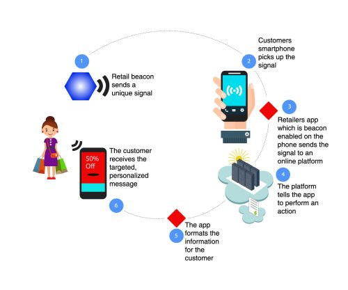 beacons-technology-solutions
