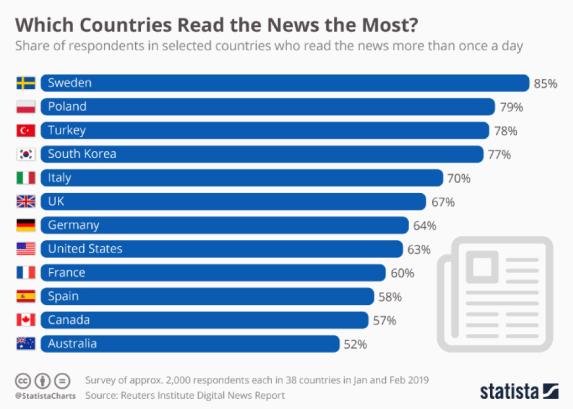 News App Stats