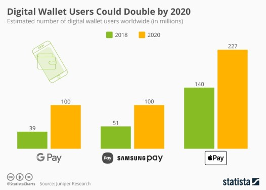 Digital Wallet Users Could Double by 2020